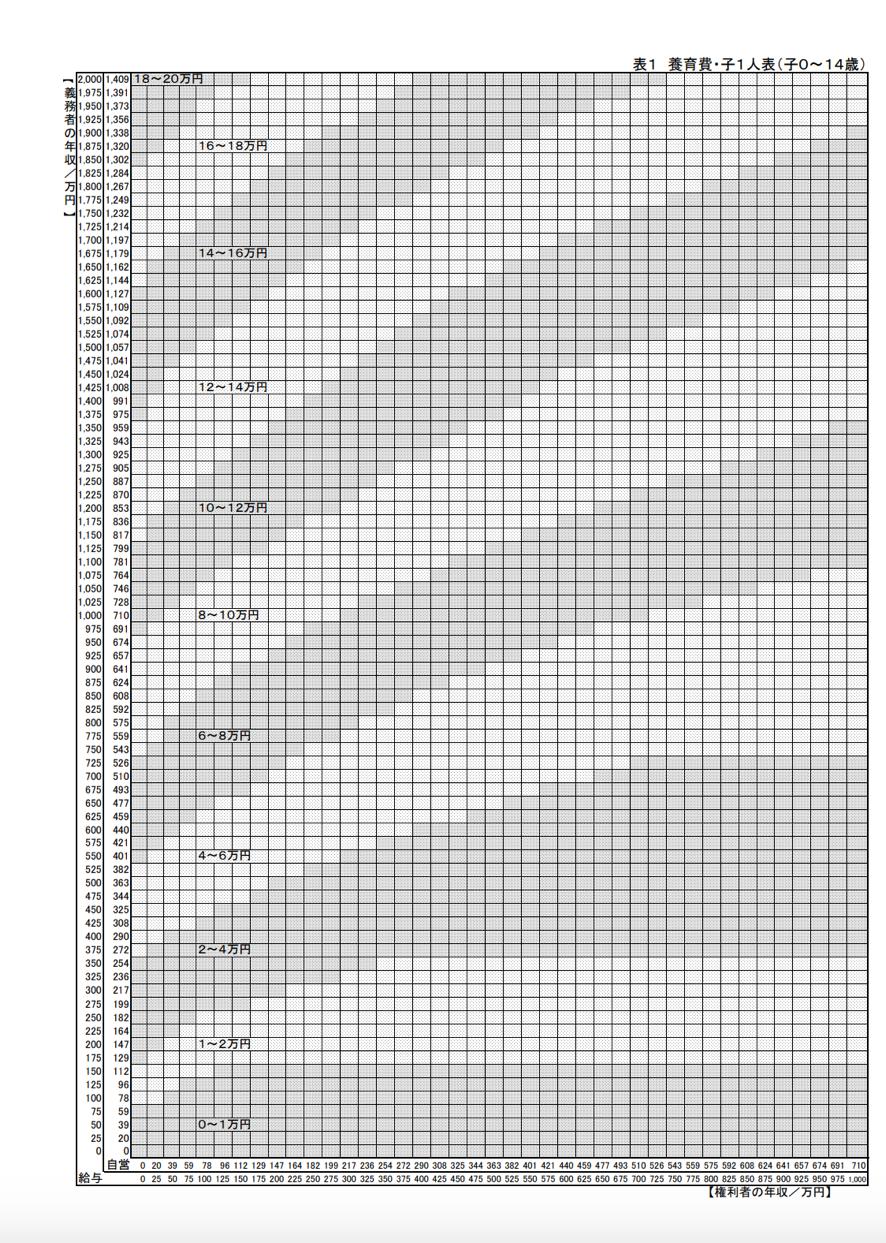 表 算定 養育 費