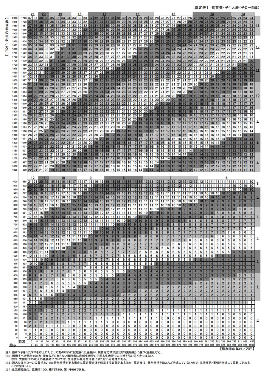 費 計算機 算定 養育 新 表